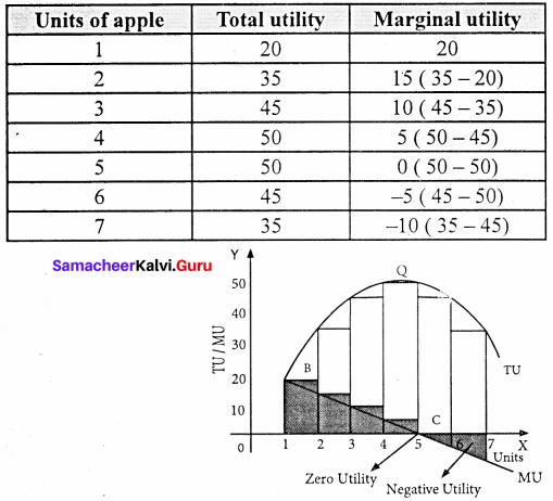11th Economics Samacheer Kalvi