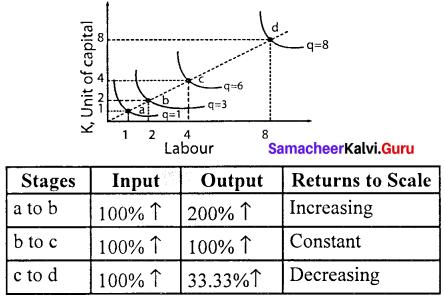 Economics Chapter 3 Samacheer Kalvi