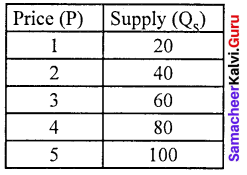 Samacheer Kalvi 11th Economics Solutions Chapter 3 Production Analysis 18