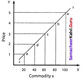 Samacheer Kalvi 11th Economics Solutions Chapter 3 Production Analysis 19