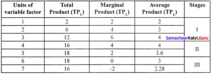 Economics Class 11 Chapter 3 Question Answers Samacheer Kalvi