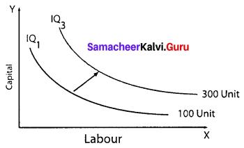 11 Th Samacheer Kalvi Economics