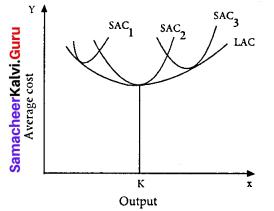Samacheer Kalvi 11th Economics Solutions Chapter 4 Cost and Revenue Analysis 2