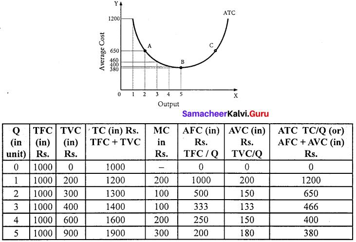 Samacheer Kalvi 11th Economics Solutions Chapter 4 Cost and Revenue Analysis 3