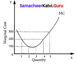 Samacheer Kalvi 11th Economics Solutions Chapter 4 Cost and Revenue Analysis 4