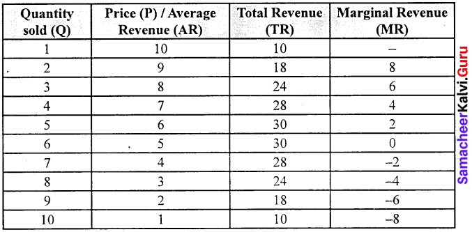 Samacheer Kalvi 11th Economics Solutions Chapter 4 Cost and Revenue Analysis 7