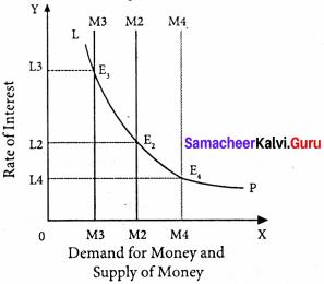 Samacheer Kalvi 11th Economics Solutions Chapter 6 Distribution Analysis 5