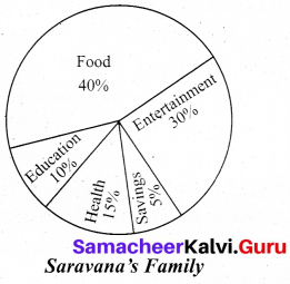 Samacheer Kalvi 11th English Writing Non-Verbal Interpretation 4