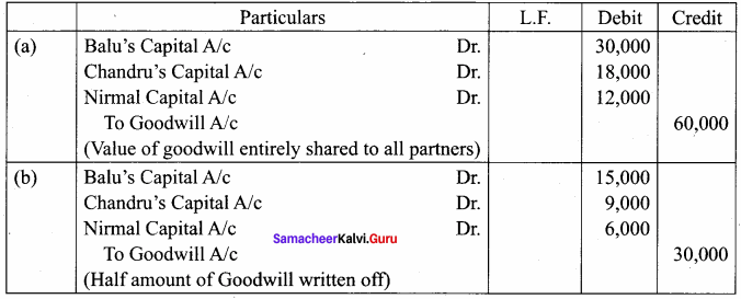 Samacheer Kalvi 12th Accountancy Solutions Chapter 6 Retirement and Death of a Partner 17