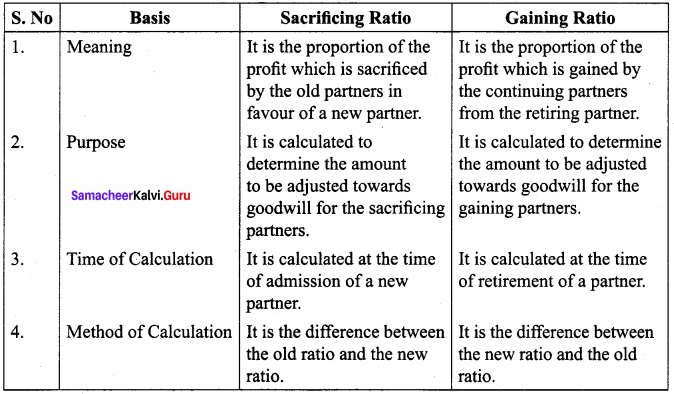 Samacheer Kalvi 12th Accountancy Solutions Chapter 6 Retirement and Death of a Partner 2