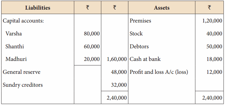 Samacheer Kalvi 12th Accountancy Solutions Chapter 6 Retirement and Death of a Partner 37