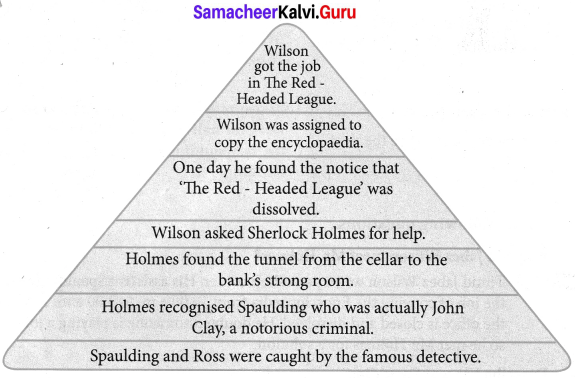 The Red-Headed League Questions And Answers Pdf English Samacheer Kalvi