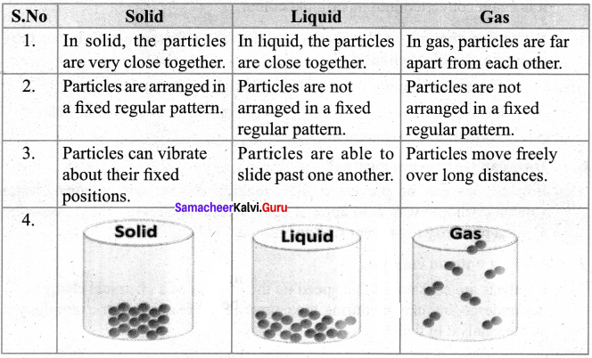 Samacheer Kalvi 7th Science Solutions Term 2 Chapter 3 Changes Around Us image -12