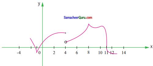 Samacheer Kalvi 11th Maths Guide Chapter 10 கணங்கள், தொடர்புகள் மற்றும் சார்புகள் Ex 10.1 6