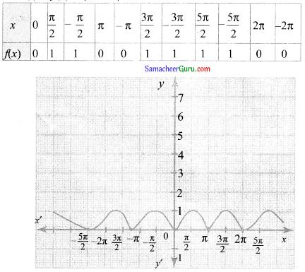 Samacheer Kalvi 11th Maths Guide Chapter 10 கணங்கள், தொடர்புகள் மற்றும் சார்புகள் Ex 10.1 7
