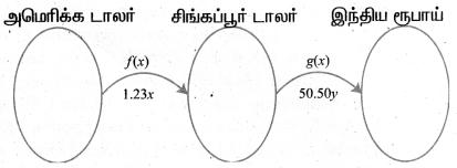 Samacheer Kalvi 11th Maths Solutions Chapter 1 கணங்கள், தொடர்புகள் மற்றும் சார்புகள் Ex 1.3 12
