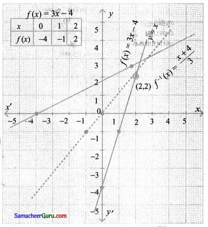 Samacheer Kalvi 11th Maths Solutions Chapter 1 கணங்கள், தொடர்புகள் மற்றும் சார்புகள் Ex 1.3 15