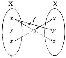 Samacheer Kalvi 11th Maths Solutions Chapter 1 கணங்கள், தொடர்புகள் மற்றும் சார்புகள் Ex 1.3 5