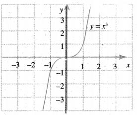 Samacheer Kalvi 11th Maths Solutions Chapter 1 கணங்கள், தொடர்புகள் மற்றும் சார்புகள் Ex 1.4 1