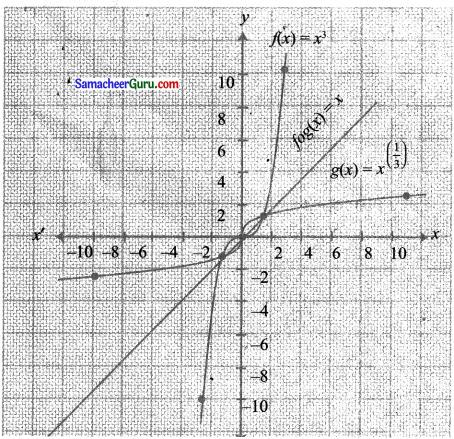 Samacheer Kalvi 11th Maths Solutions Chapter 1 கணங்கள், தொடர்புகள் மற்றும் சார்புகள் Ex 1.4 11