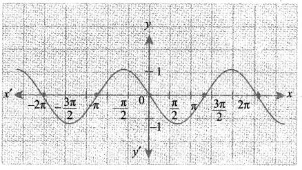Samacheer Kalvi 11th Maths Solutions Chapter 1 கணங்கள், தொடர்புகள் மற்றும் சார்புகள் Ex 1.4 13