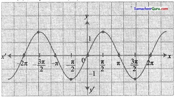 Samacheer Kalvi 11th Maths Solutions Chapter 1 கணங்கள், தொடர்புகள் மற்றும் சார்புகள் Ex 1.4 14