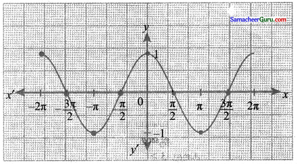 Samacheer Kalvi 11th Maths Solutions Chapter 1 கணங்கள், தொடர்புகள் மற்றும் சார்புகள் Ex 1.4 15