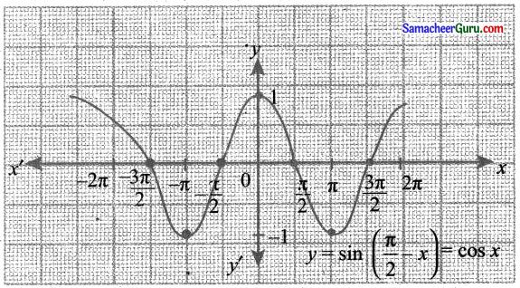 Samacheer Kalvi 11th Maths Solutions Chapter 1 கணங்கள், தொடர்புகள் மற்றும் சார்புகள் Ex 1.4 16