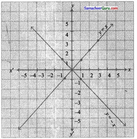 Samacheer Kalvi 11th Maths Solutions Chapter 1 கணங்கள், தொடர்புகள் மற்றும் சார்புகள் Ex 1.4 17