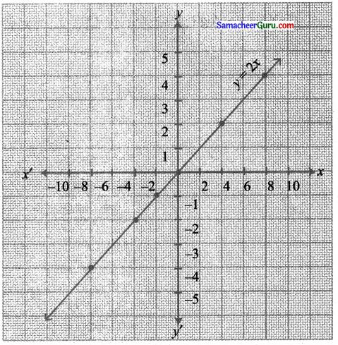 Samacheer Kalvi 11th Maths Solutions Chapter 1 கணங்கள், தொடர்புகள் மற்றும் சார்புகள் Ex 1.4 18