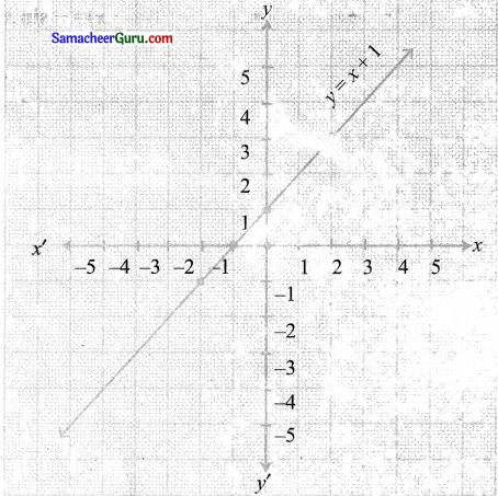 Samacheer Kalvi 11th Maths Solutions Chapter 1 கணங்கள், தொடர்புகள் மற்றும் சார்புகள் Ex 1.4 19