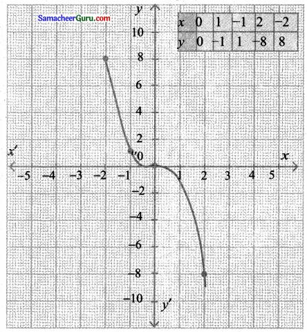 Samacheer Kalvi 11th Maths Solutions Chapter 1 கணங்கள், தொடர்புகள் மற்றும் சார்புகள் Ex 1.4 2