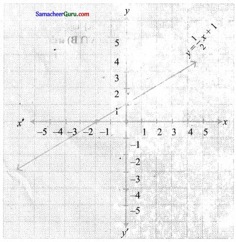 Samacheer Kalvi 11th Maths Solutions Chapter 1 கணங்கள், தொடர்புகள் மற்றும் சார்புகள் Ex 1.4 20