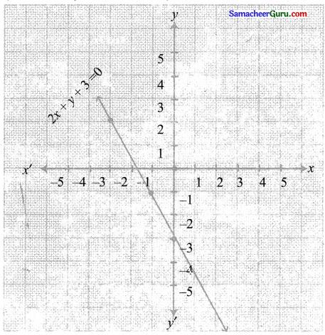 Samacheer Kalvi 11th Maths Solutions Chapter 1 கணங்கள், தொடர்புகள் மற்றும் சார்புகள் Ex 1.4 21