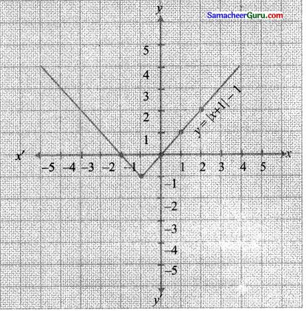 Samacheer Kalvi 11th Maths Solutions Chapter 1 கணங்கள், தொடர்புகள் மற்றும் சார்புகள் Ex 1.4 23