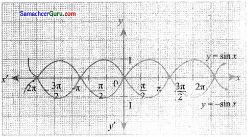 Samacheer Kalvi 11th Maths Solutions Chapter 1 கணங்கள், தொடர்புகள் மற்றும் சார்புகள் Ex 1.4 25