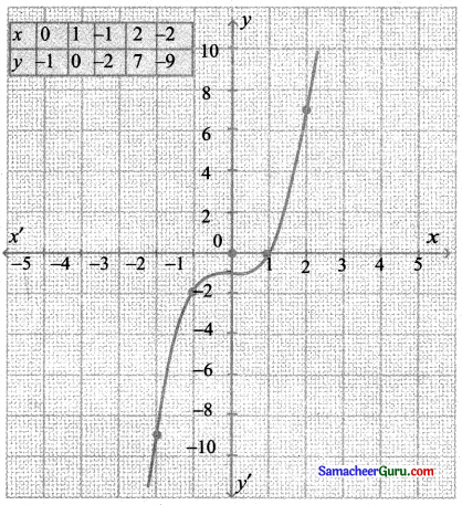 Samacheer Kalvi 11th Maths Solutions Chapter 1 கணங்கள், தொடர்புகள் மற்றும் சார்புகள் Ex 1.4 4