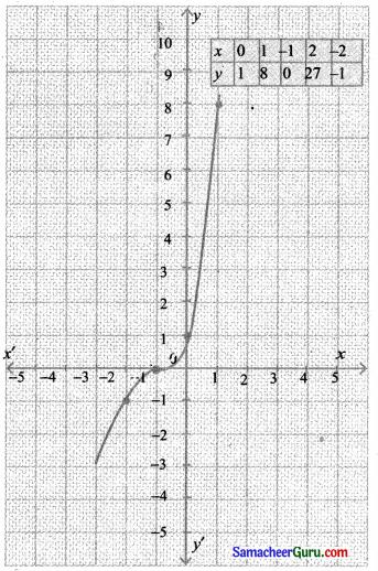 Samacheer Kalvi 11th Maths Solutions Chapter 1 கணங்கள், தொடர்புகள் மற்றும் சார்புகள் Ex 1.4 5