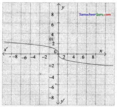 Samacheer Kalvi 11th Maths Solutions Chapter 1 கணங்கள், தொடர்புகள் மற்றும் சார்புகள் Ex 1.4 6