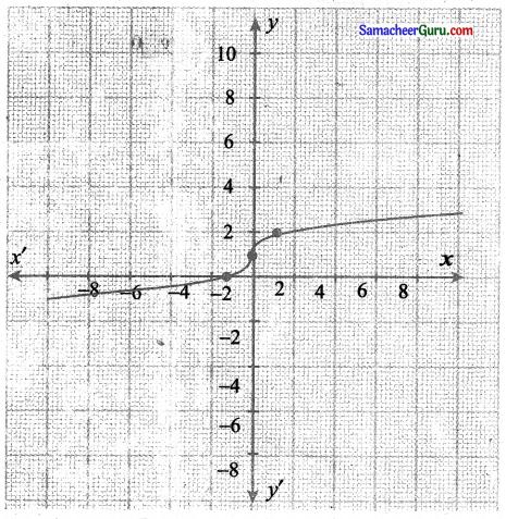 Samacheer Kalvi 11th Maths Solutions Chapter 1 கணங்கள், தொடர்புகள் மற்றும் சார்புகள் Ex 1.4 7