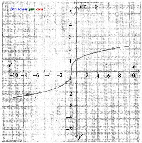 Samacheer Kalvi 11th Maths Solutions Chapter 1 கணங்கள், தொடர்புகள் மற்றும் சார்புகள் Ex 1.4 8