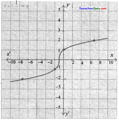 Samacheer Kalvi 11th Maths Solutions Chapter 1 கணங்கள், தொடர்புகள் மற்றும் சார்புகள் Ex 1.4 9