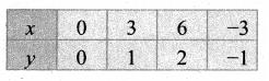 Samacheer Kalvi 11th Maths Solutions Chapter 2 அடிப்படை இயற்கணிதம் Ex 2.10 1