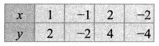 Samacheer Kalvi 11th Maths Solutions Chapter 2 அடிப்படை இயற்கணிதம் Ex 2.10 3