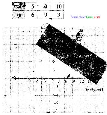 Samacheer Kalvi 11th Maths Solutions Chapter 2 அடிப்படை இயற்கணிதம் Ex 2.10 5
