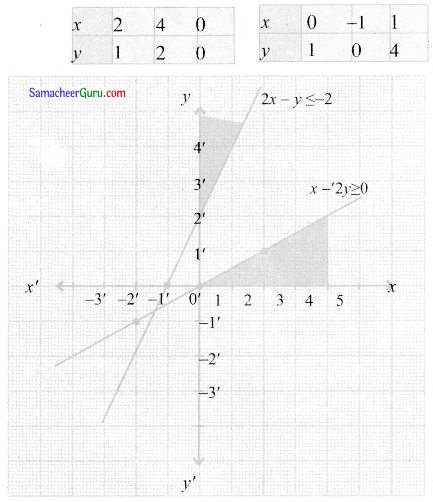 Samacheer Kalvi 11th Maths Solutions Chapter 2 அடிப்படை இயற்கணிதம் Ex 2.10 9