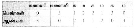 Samacheer Kalvi 11th Maths Solutions Chapter 4 சேர்ப்பியல் மற்றும் கணிதத் தொகுத்தறிதல் Ex 4.3 32