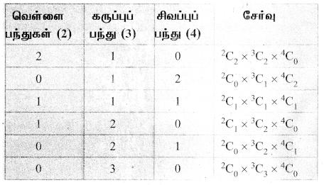 Samacheer Kalvi 11th Maths Solutions Chapter 4 சேர்ப்பியல் மற்றும் கணிதத் தொகுத்தறிதல் Ex 4.3 33