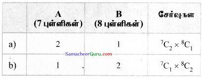 Samacheer Kalvi 11th Maths Solutions Chapter 4 சேர்ப்பியல் மற்றும் கணிதத் தொகுத்தறிதல் Ex 4.3 36