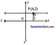 Samacheer Kalvi 11th Maths Solutions Chapter 6 இருபரிமாண பகுமுறை வடிவியல் Ex 6.1 1